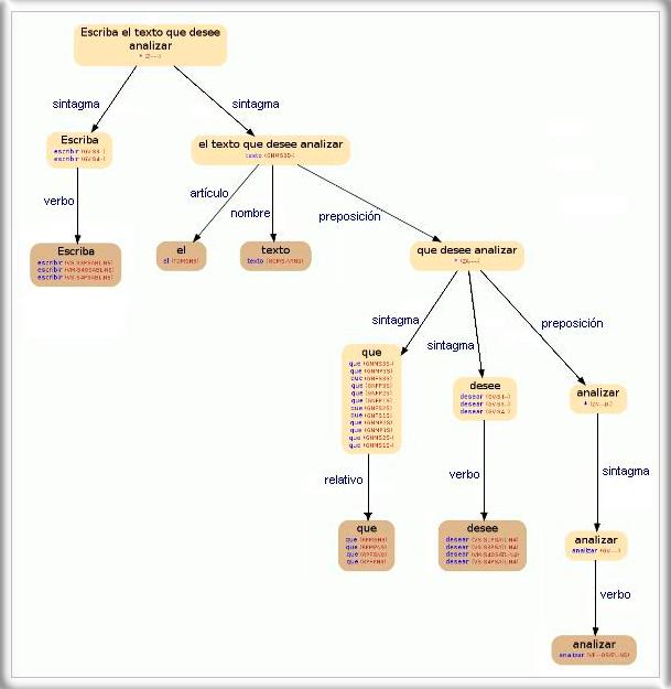 Morphosyntactic analyzer